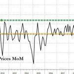 USA: En juin, les prix à l'importation n'ont jamais autant augmenté sur 1 mois depuis 2008