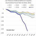 Etats-Unis: Le déficit cumulé EXPLOSE comme jamais !