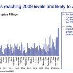 Selon KPMG, les faillites d'entreprises US tutoient les niveaux les plus élevés de 2009 !