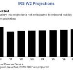 Etats-Unis: L'IRS anticipe que des millions d'emplois disparaîtront durant de longues années