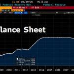 La taille du Bilan de la Fed vient de repasser au dessus du seuil symbolique des 7 000 milliards $.