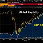 La masse monétaire mondiale vient d'atteindre un nouveau sommet historique propulsant le S&P 500 à un sommet de tous les temps