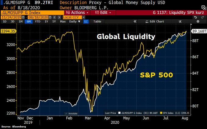 global-liquidity-s&p-500-2020-08-18