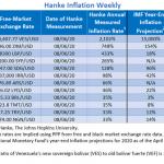 """Bilan Hebdo des pays les plus impactés par l'inflation au 06/08/20. Le Venezuela """"champion du monde"""" avec 2 102% d'inflation !!"""
