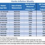 """Bilan Hebdo des pays les plus impactés par l'inflation au 27/08/20. Le Venezuela """"champion du monde"""" avec 1 408% d'inflation !!"""