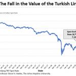 Nouveau plus bas historique pour la livre turque !