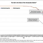 Venezuela: 1 dollar s'échange désormais contre plus de 300 000 bolivars au marché noir… Nouveau plus bas historique ! L'ancien chauffeur du Bus envoie son pays droit dans le mur !!
