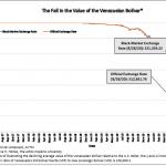 Venezuela: 1 dollar s'échange désormais contre plus de 321 000 bolivars au marché noir… Nouveau plus bas historique ! C'est l'apocalypse financière !!