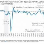Le déficit budgétaire américain en pourcentage du Pib pourrait atteindre un niveau jamais observé depuis la 2nde guerre mondiale