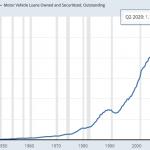 USA: La dette sur les Prêts automobiles vient d'atteindre un nouveau sommet historique au 2nd trimestre 2020 à près de 1200 milliards $