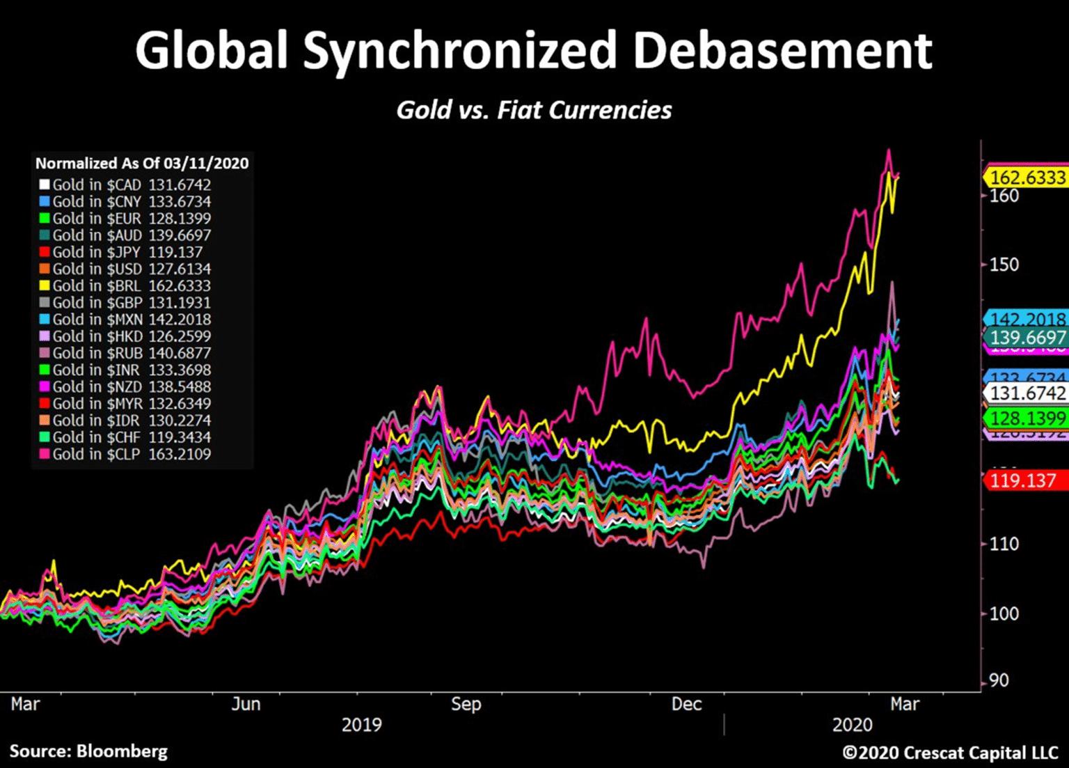 avilissement-monnaies-vs-or