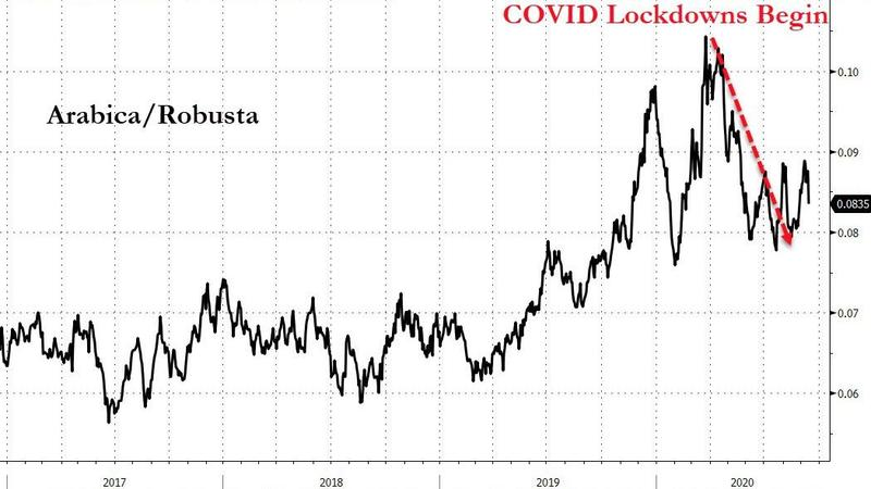covid-lockdowns-begin-arabica-robusta