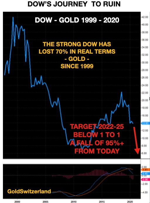 dow-gold-1999-2020
