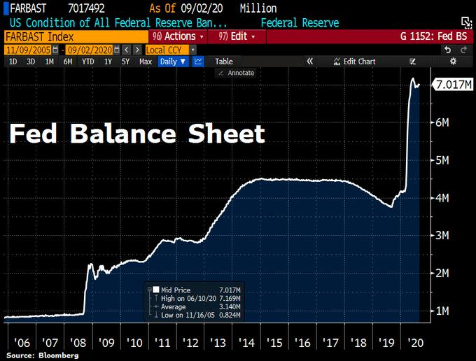 fed-balance-sheet-2020-09-02