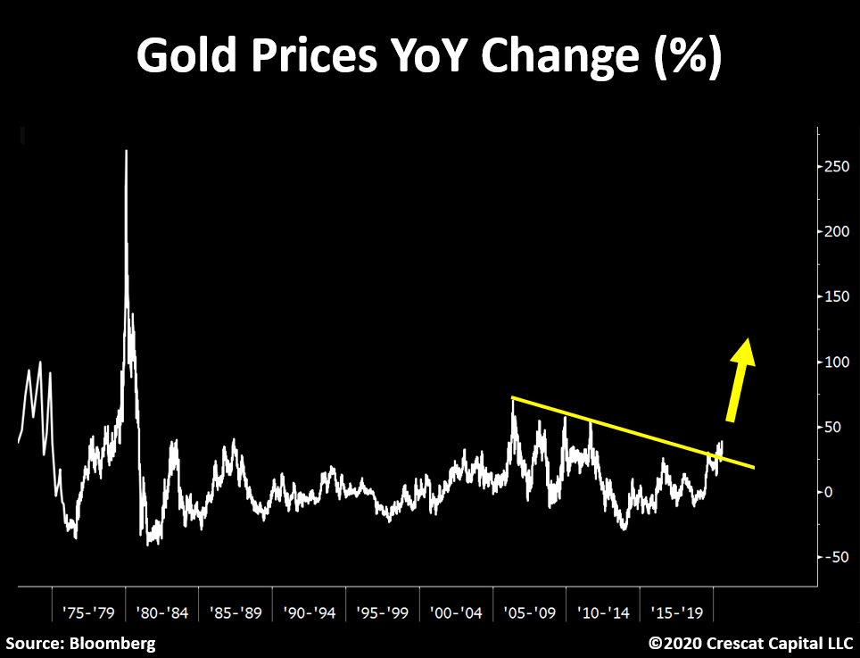 gold-prices-yoy-change