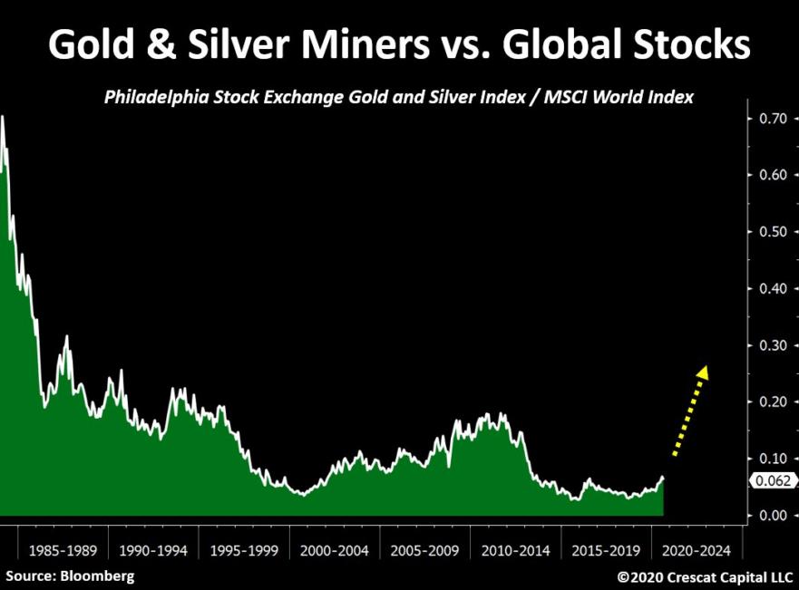 gold-silver-miners-vs-global-stocks
