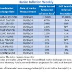"""Bilan Hebdo des pays les plus impactés par l'inflation au 03/09/20. Le Venezuela """"champion du monde"""" avec 1 586% d'inflation !!"""