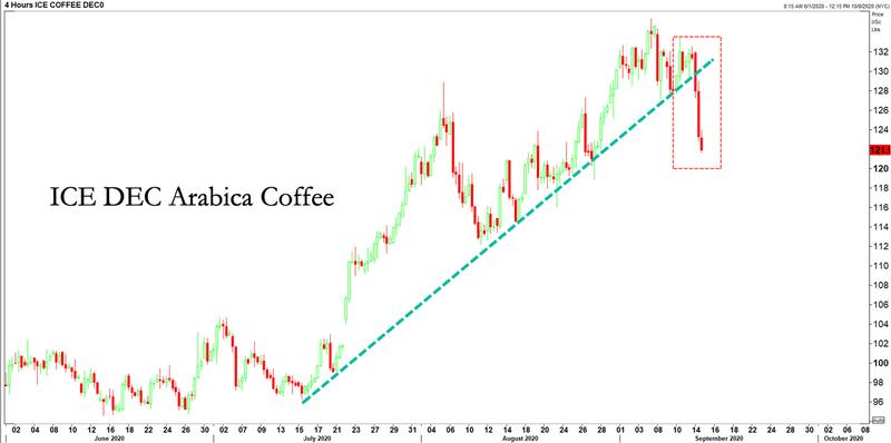 ice-dec-arabica-coffee-2020-09-14