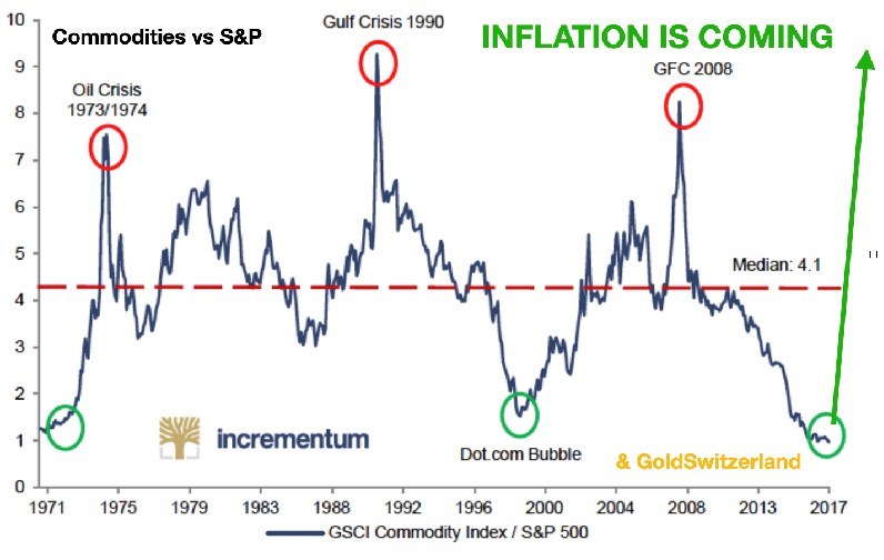 inflation-is-coming-commodities-vs-sp
