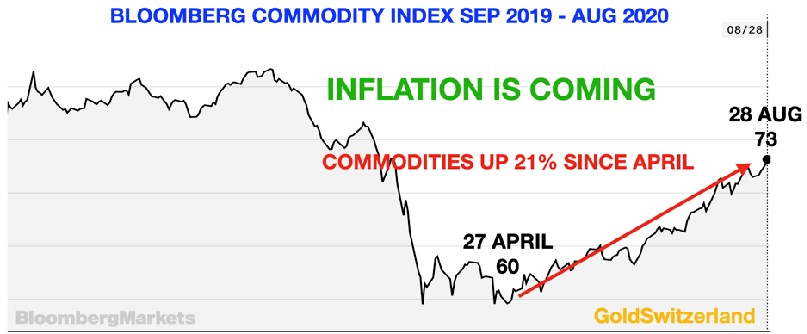inflation-is-coming-sep2019-aug2020