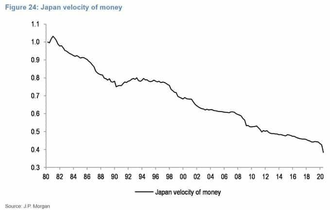 japan-velocity-of-money-2020