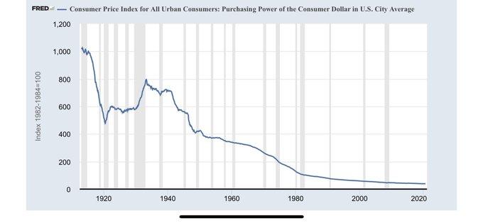 purchasing-power-us-dollar-since-1913