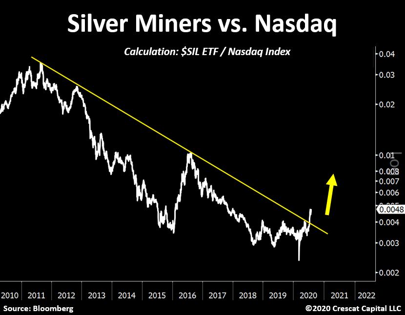 silver-miner-vs-nasdaq