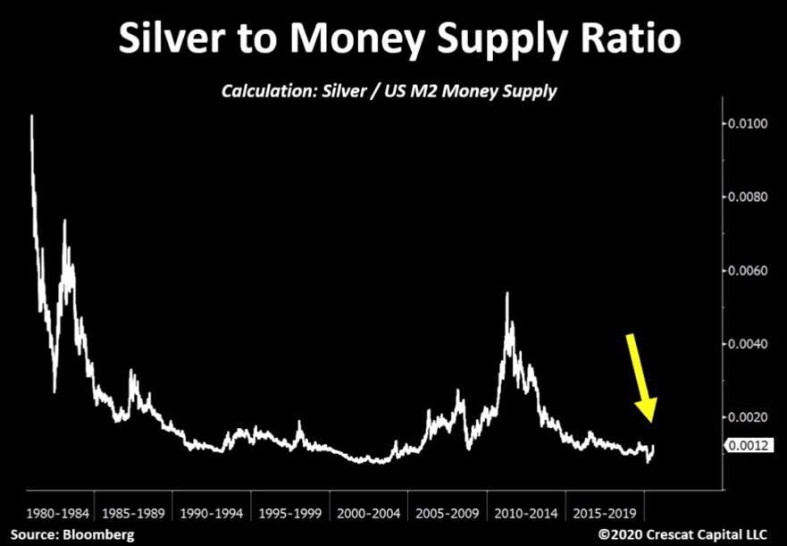 silver-to-money-supply-ratio