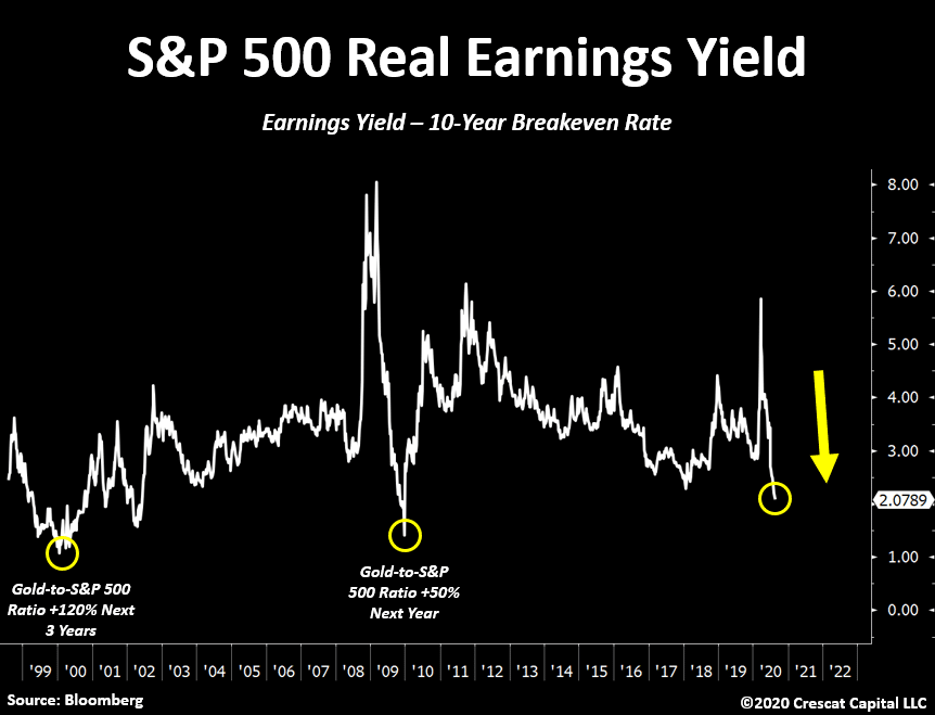 sp-500-real-earnings-yield