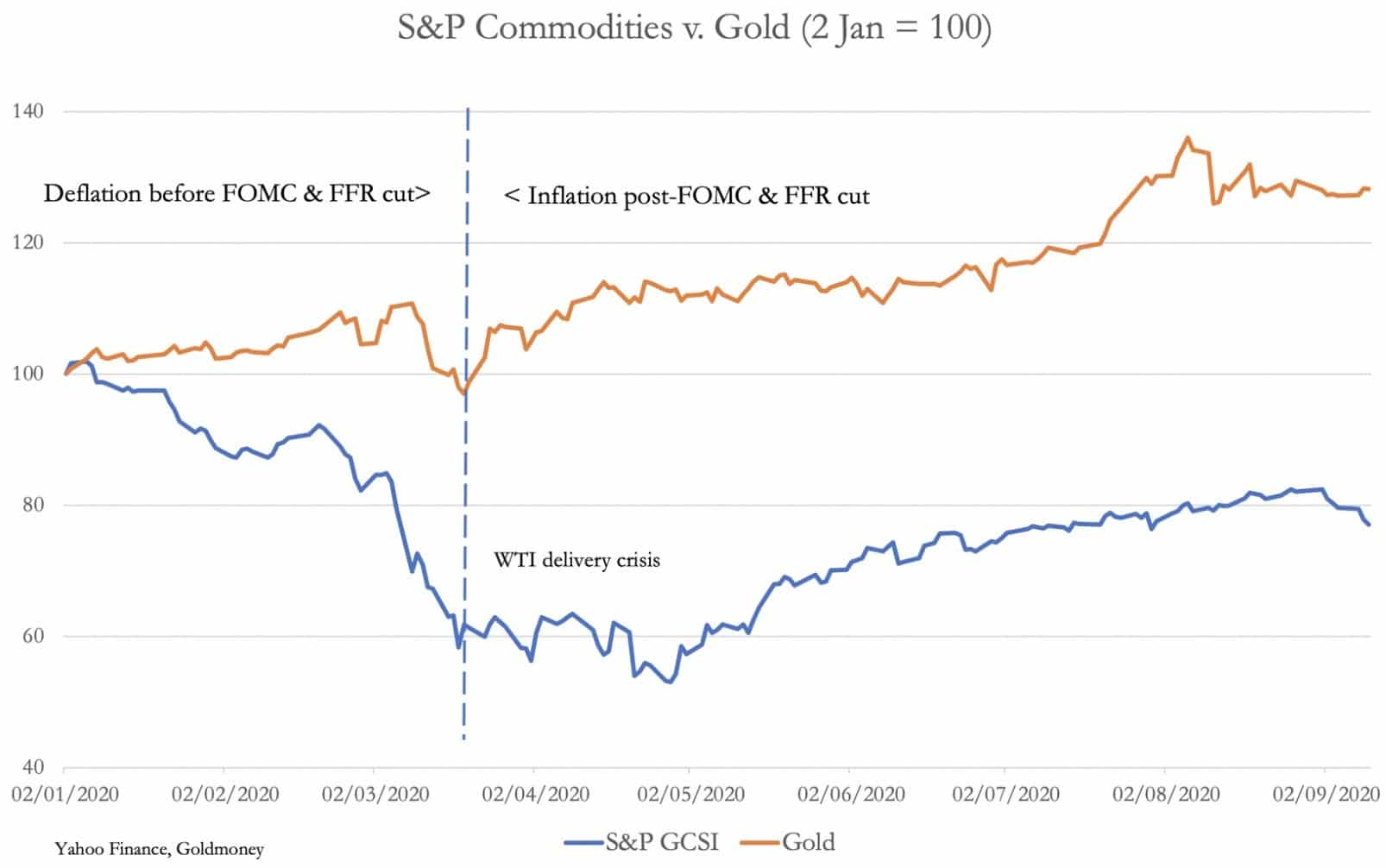 s&p-commodities-vs-gold