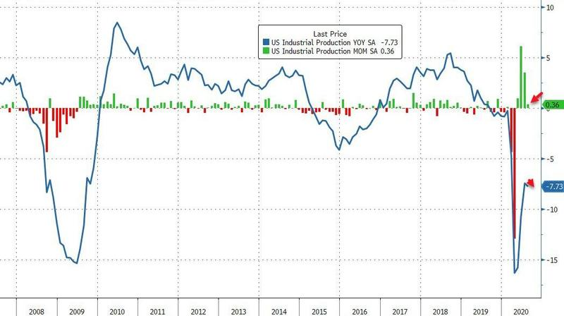 us-industrial-production