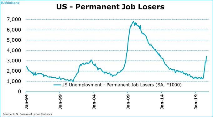 us-permanent-job-losers