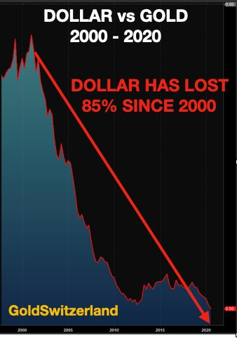 usd-vs-gold-2000-2020