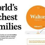 Voici les familles les plus riches au monde