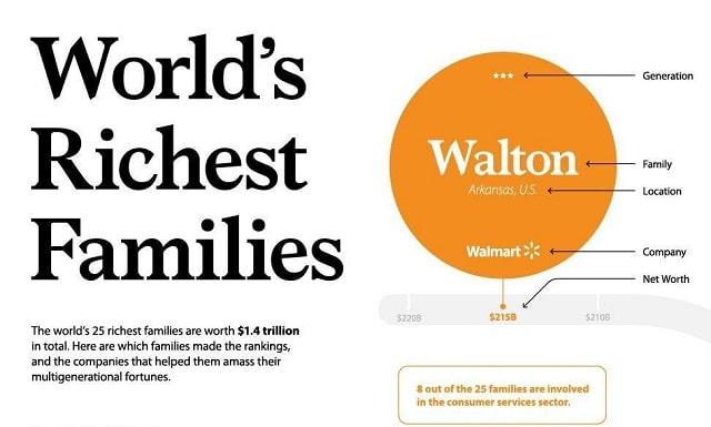 world-s-richest-families