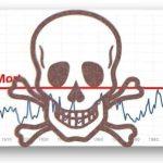 Bourse: Les Marchés Financiers sont entrées dans la Zone de la Mort