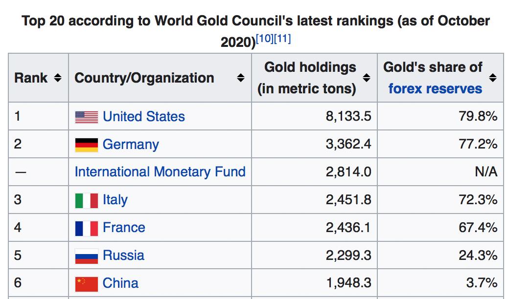 FMI gold reserves