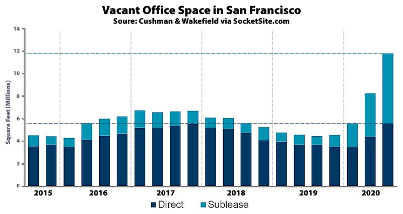 San-Francisco-Office-Vacancy-Q32020