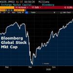 Shootée à la cocaïne monétaire, la capitalisation boursière mondiale vient d'atteindre un nouveau sommet historique à plus de 91 000 milliards $