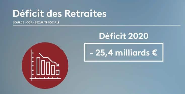 déficit-des-retraites