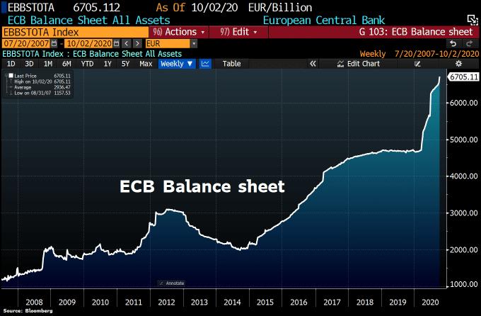 ecb-balance-sheet-2020-10-07