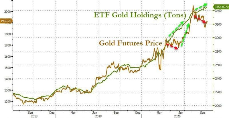 etf-gold-holdings-tons