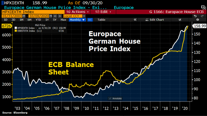 europace-german-house-price-index-2020-10-23