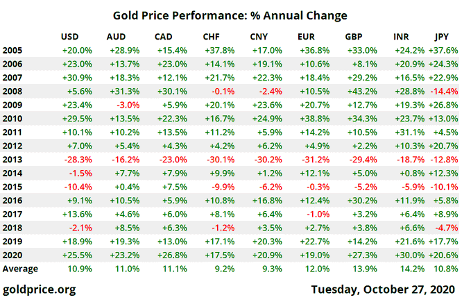 gold-price-performance-%-annual-change