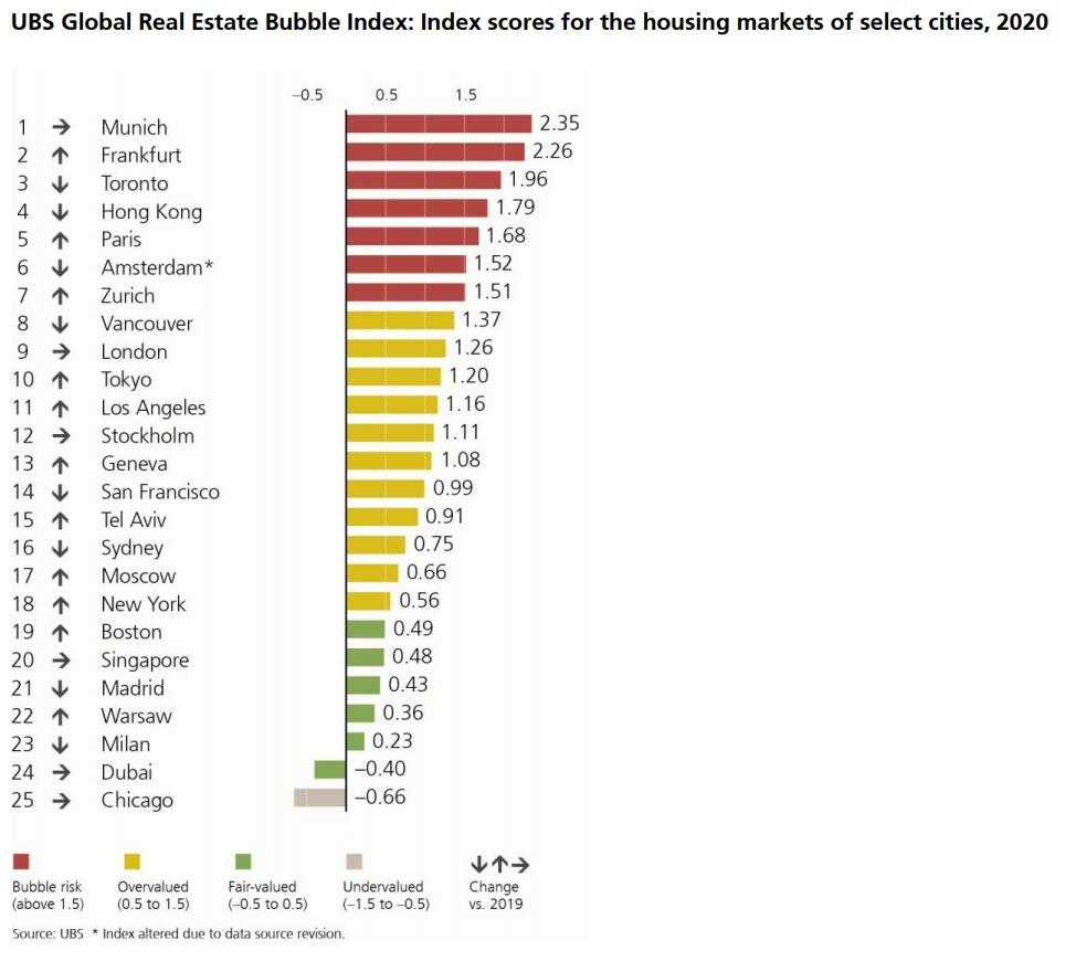 ubs-global-real-estate-bubble-index-scores-for-the-housing-markets-of-select-cities-2020