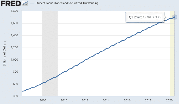 Student-Loans-Owned-and-Securitized-Outstanding-2020-09-30