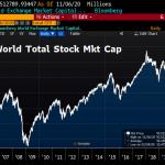 Shootée à la Morphine monétaire, la capitalisation boursière mondiale vient d'atteindre un nouveau sommet historique à plus de 93 500 milliards $