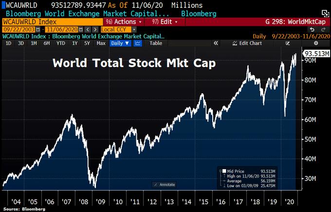 bloomberg-global-stock-market-cap-2020-11-06