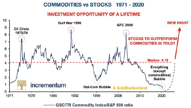 commodities-vs-stocks-1971-2020