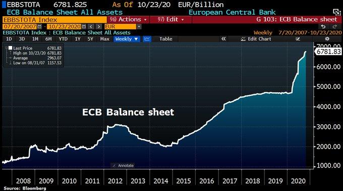 ecb-balance-sheet-2020-10-23